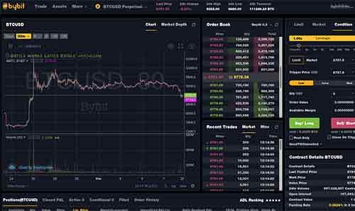 ByBit BTC trading platform