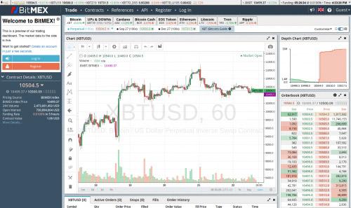 BitMEX BTC margin trading platform